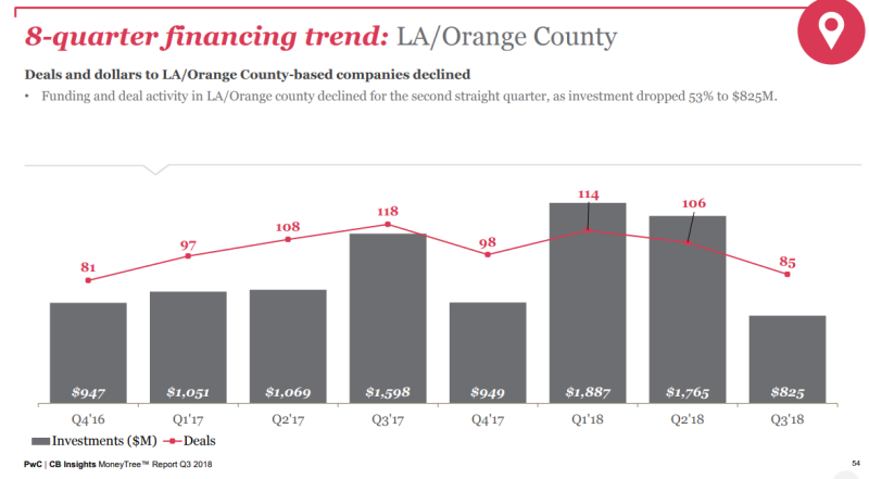 PWC 2018 OC Financing Trends