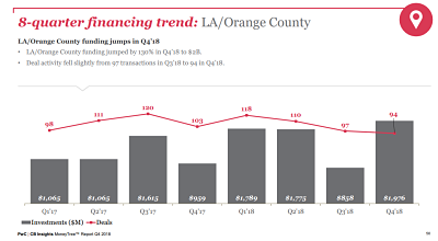 PWC Money Tree 2018 LA OC quarterly graph