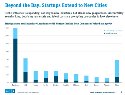 SVB State of the Markets - New Cities