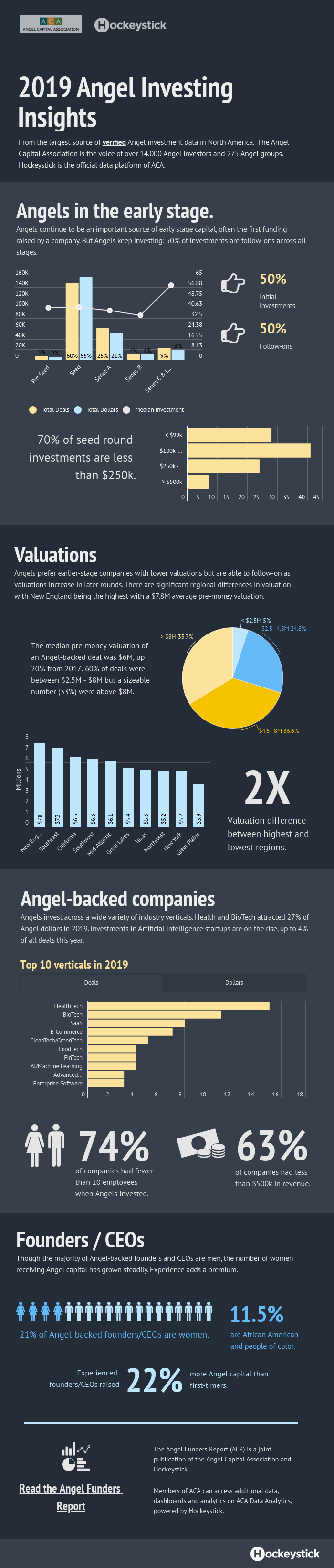 Angel Investing 2019 Infographic
