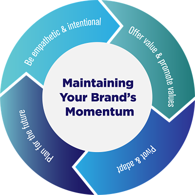 Maintaining Your Brand's Momentum
