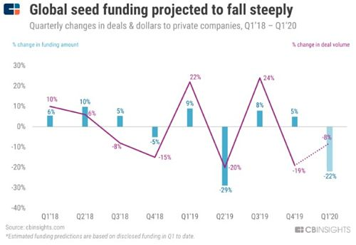 Seed Stage Startup Investments Falling