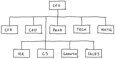 Typical org chart for a tech company