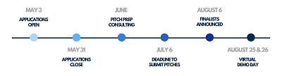 Pitch. Launch. Grow. Timeline Dates